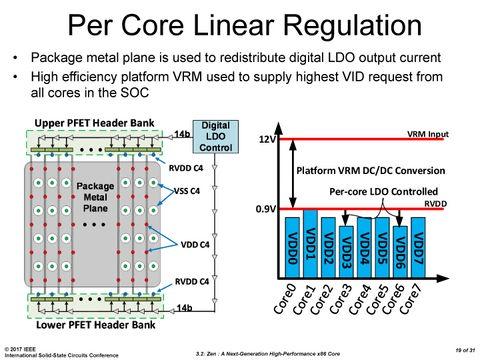 Ryzen vCore可能低至0.9V,功耗更低