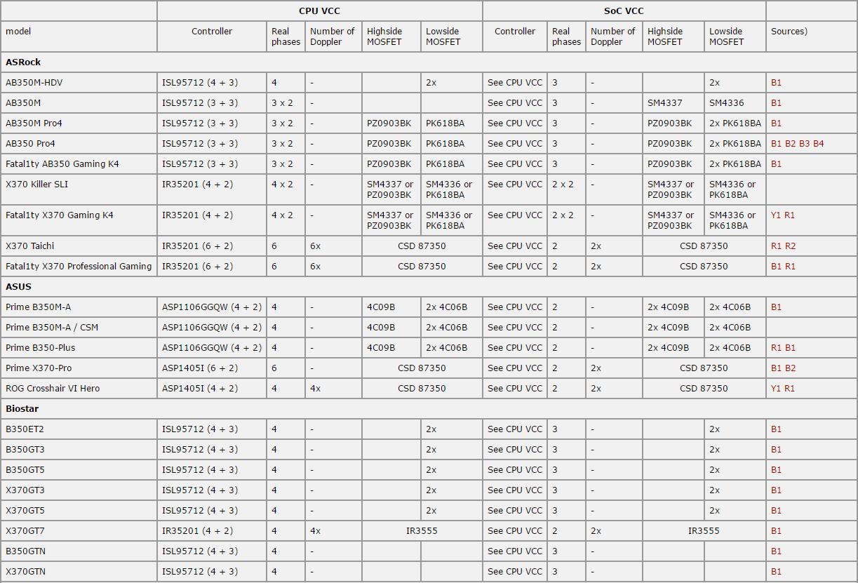 AMD X370/B350主板 供电VRM配置列表