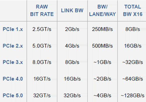 PCIe table_1496793357.png