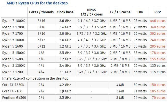 AMD Ryzen 3 1300X & 1200测试:四核Zen对双核i3【Computerbase】