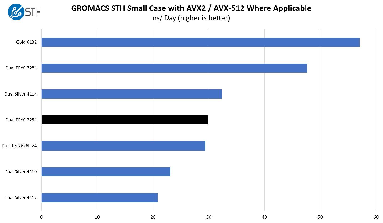 Dual-AMD-EPYC-7251-GROMACS-Small.jpg