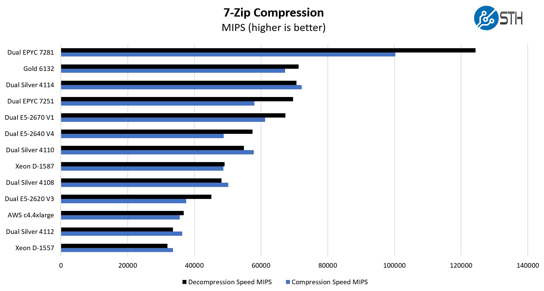 Dual-AMD-EPYC-7251-7zip-Compression-benchmarks.jpg
