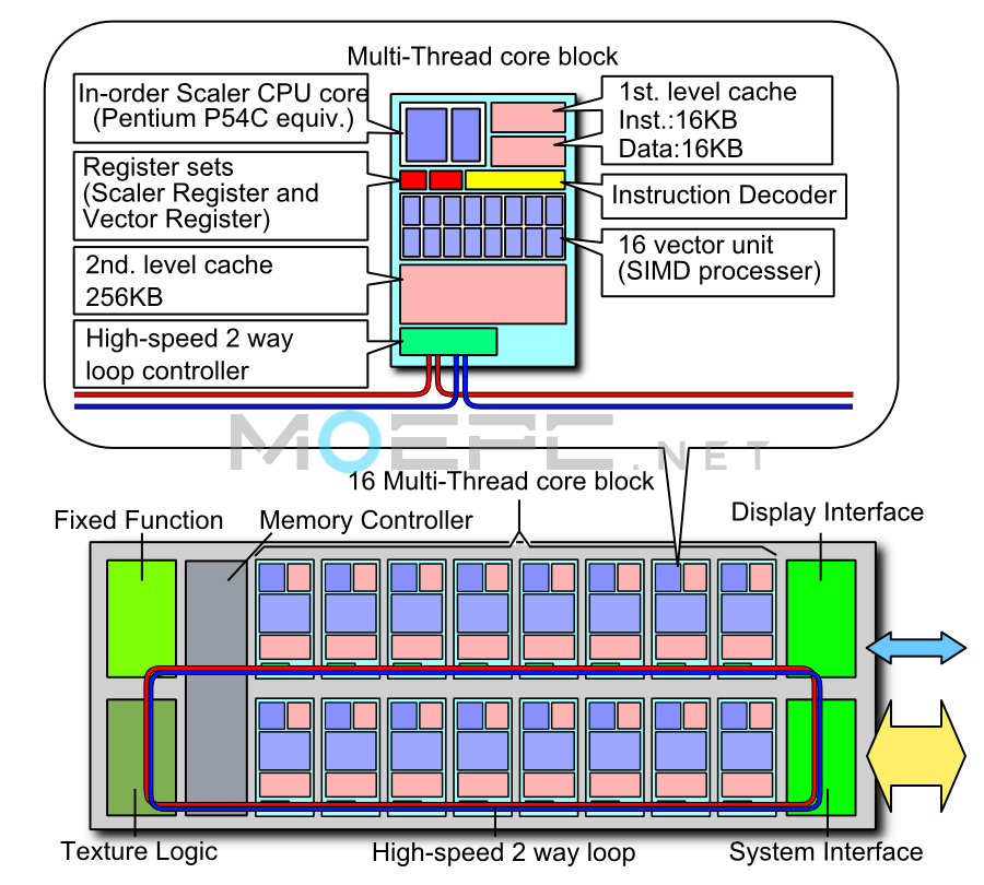 Larrabee_block_diagram_(Total_pic._and_CPU_core_bloack).png