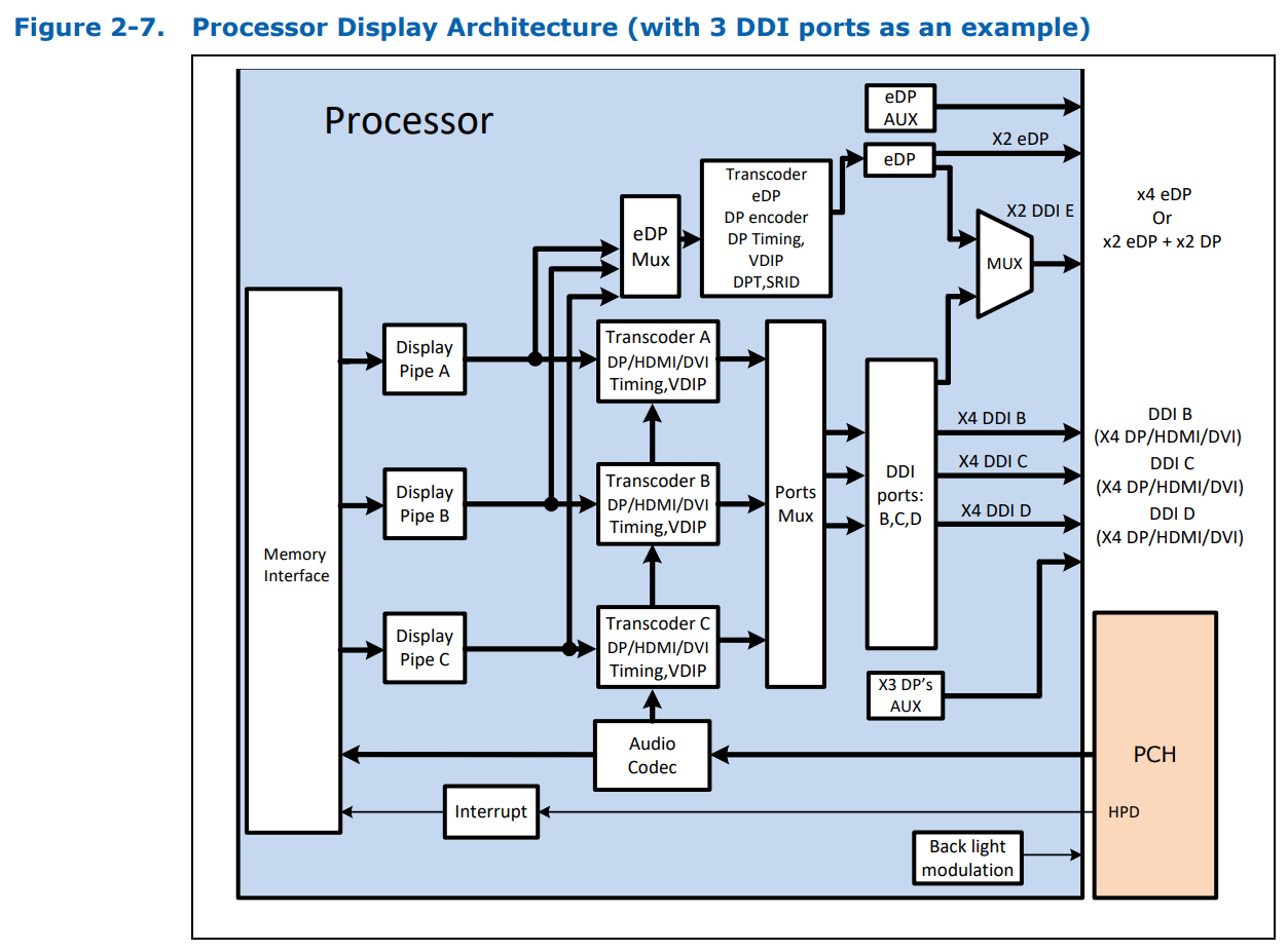 gen9_display_architecture.png