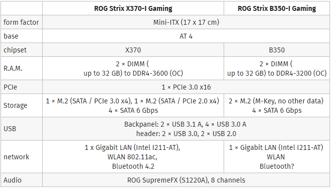 华硕ASUS ROG STRIX X370 / B350-I GAMING AM4 ITX主板