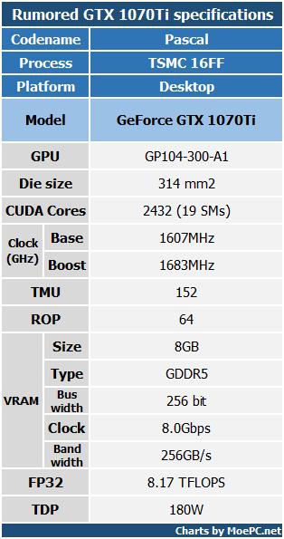 GTX 1070Ti 现身奇点灰烬测试数据库