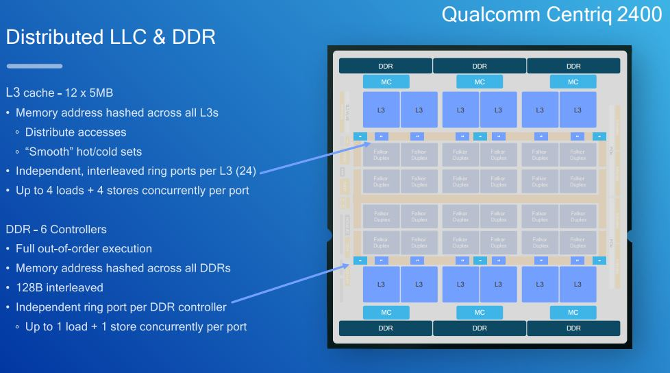 Qualcomm-Centriq-2400-Distributed-LLC-and-DDR.jpg