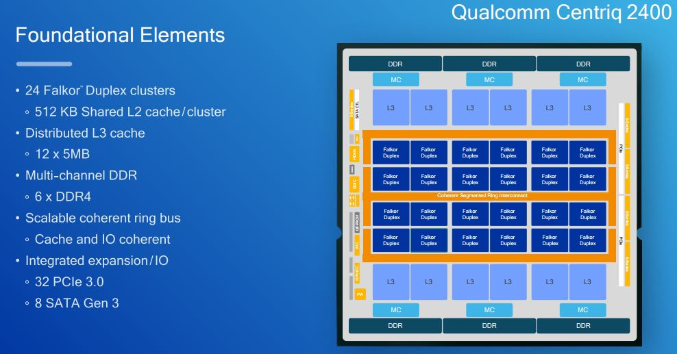 Qualcomm-Centriq-2400-Foundational-Elements.jpg