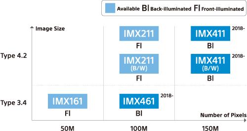 索尼发布IMX411 & IMX461:1.5亿/1亿像素中幅背照式传感器