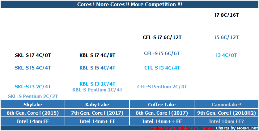 Intel 第八代移动版Coffee Lake及第九代处理器信息,9700K=8C/16T?