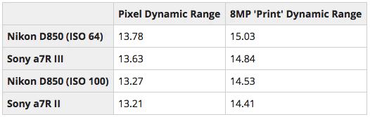 索尼A7RIII动态范围进步明显 已几乎与尼康D850持平