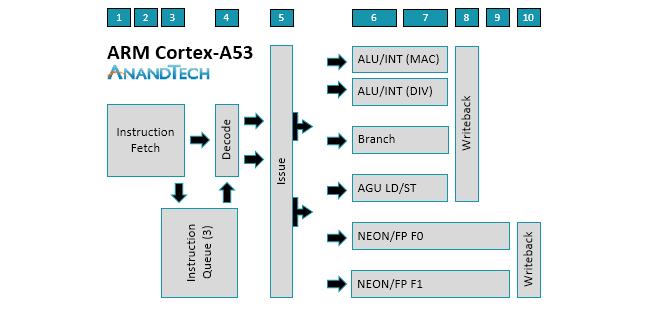 arm-a75_a55-cpu_diagram-a53.png