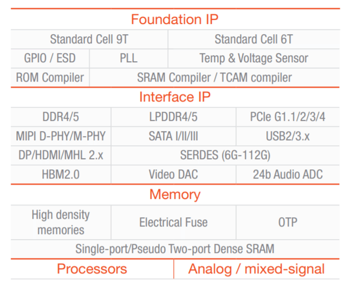 gf-7nm-ip-overview.png
