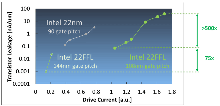 iedm-2017-intel-22ffl-ultra-low-leakage-devices-768x370.png
