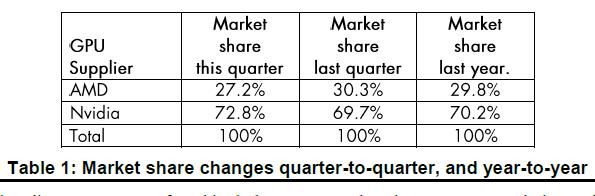 JPR 报告:独立显卡第三季出货大幅成长