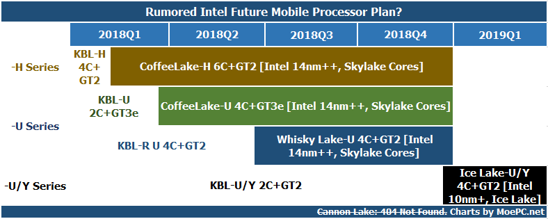 Intel移动版CPU计划:Whisky Lake,Coffee Lake-H,Ice Lake-U/Y以及Cannon Lake【Rumor】