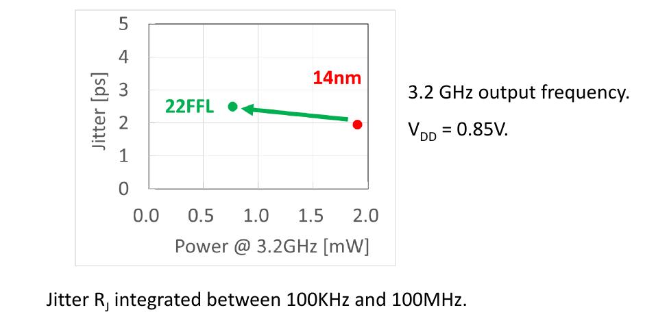 iedm-2017-intel-22ffl-analog-pll.png