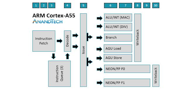 arm-a75_a55-cpu_diagram-a55.png