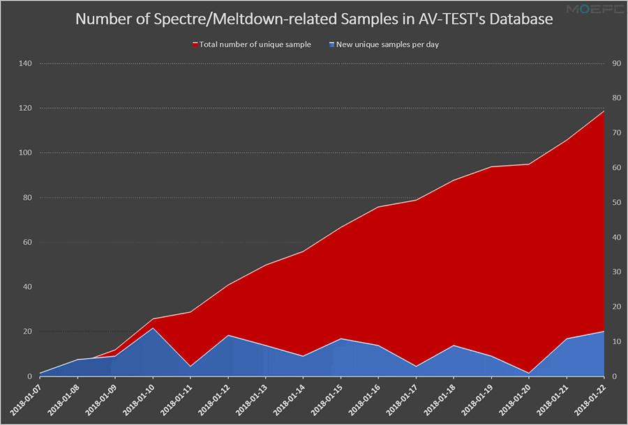 目前被检测到的Meltdown、Spectre恶意软件样本已达上百个