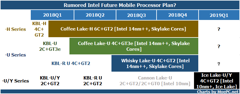 Intel移动版CPU计划:Whiskey Lake-U,Coffee Lake-H,Ice Lake-U/Y以及Cannon Lake【Rumor】