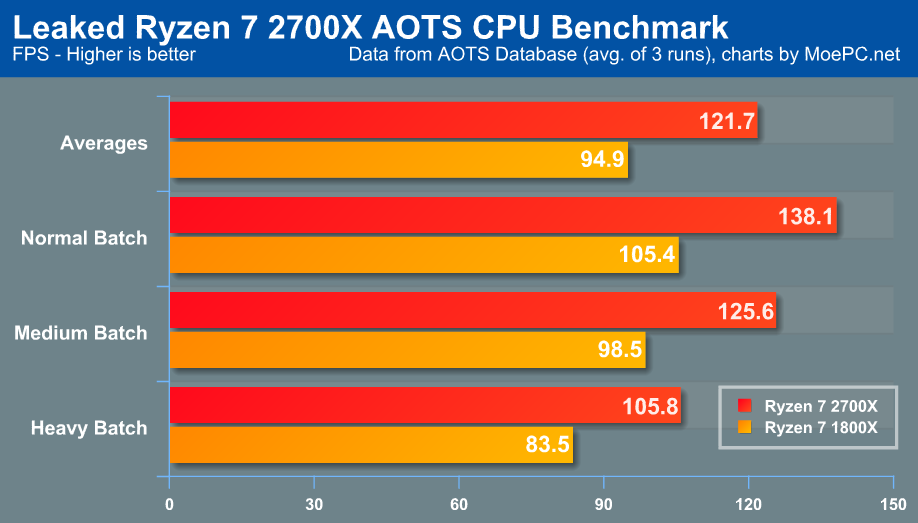奇点灰烬CPU测试:Ryzen 7 2700X vs 1800X【Rumor】