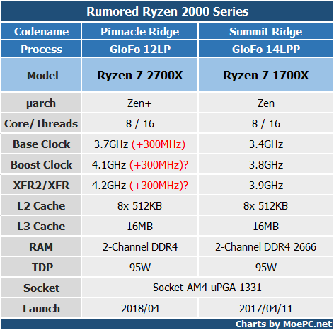 AMD Ryzen 7 2700X【Rumor】