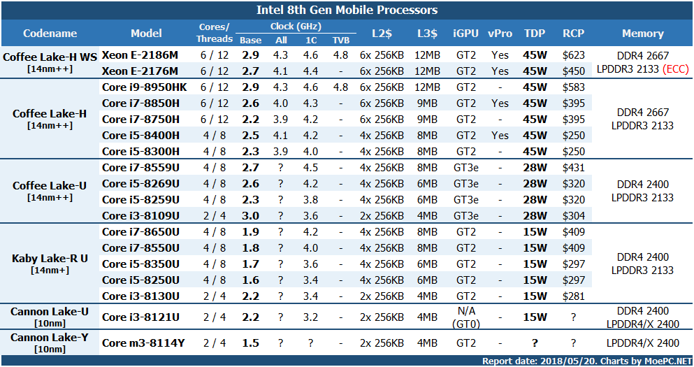 Intel 偷偷准备10nm Cannon Lake-U/Y: i3-8121U & Core m3-8114Y