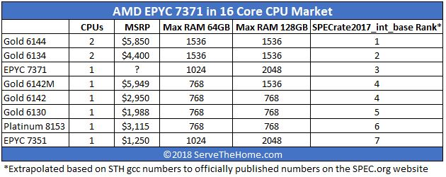 AMD-EPYC-7371-Impact-on-the-16-Core-Server-Market.jpg